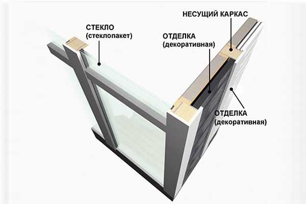 обязательное наличие деформационных соединительных швов