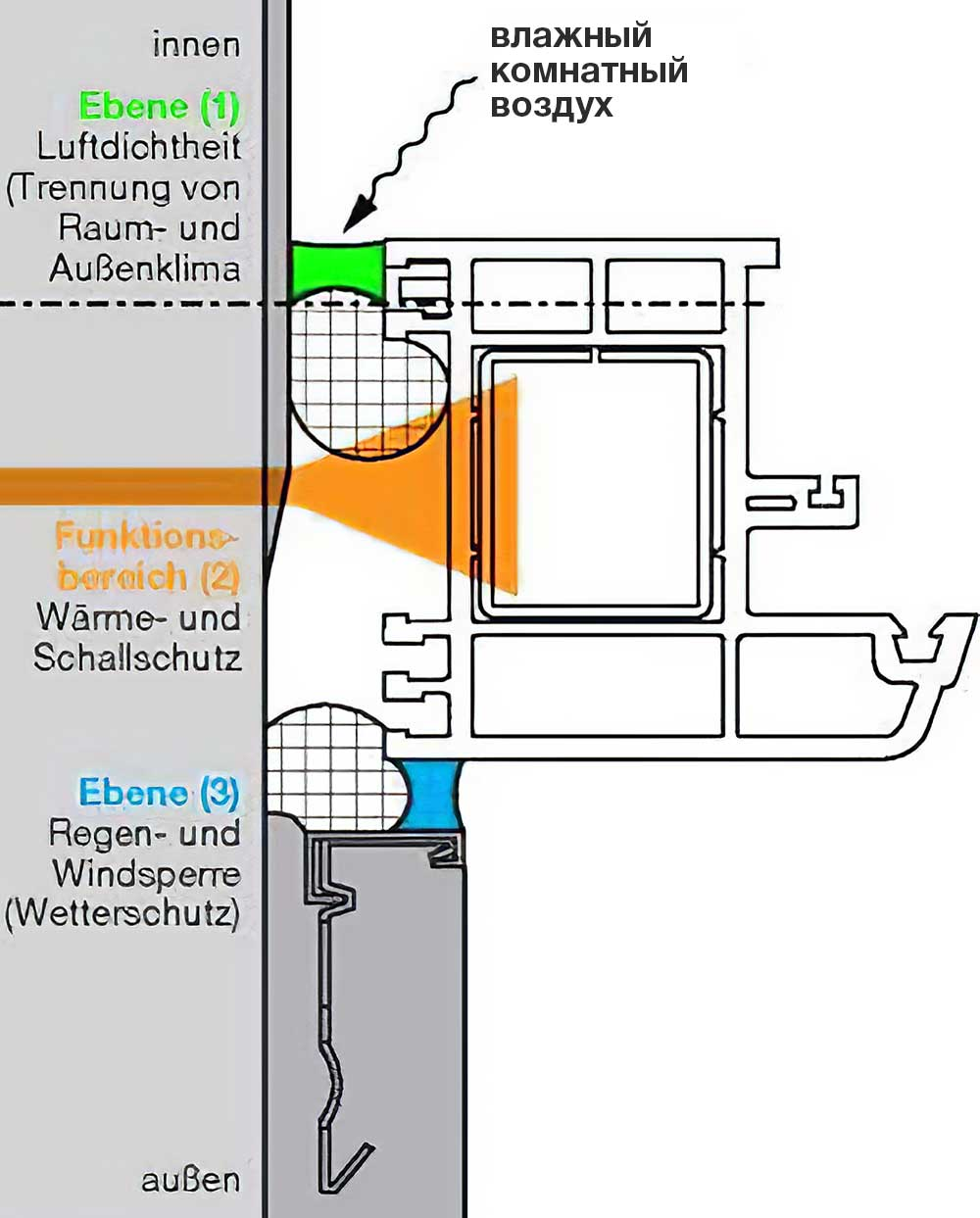 подход с 3-мя функциональными уровнями защиты и герметизации монтажного шва
